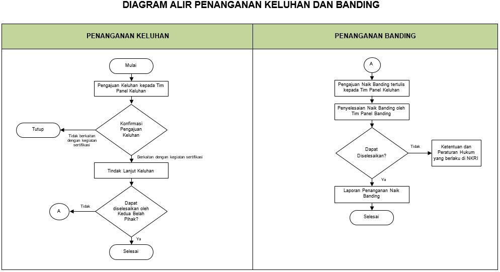 Diagram Alir Keluhan dan Banding LSPRO AGS